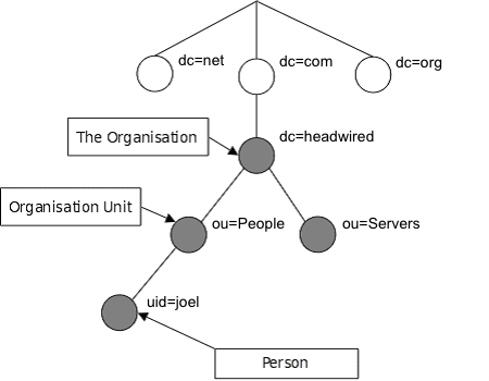 LDAP Example Structure