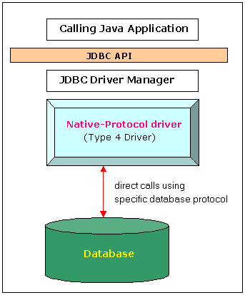 Performance Testing Oracle via JDBC with LoadRunner – Basics
